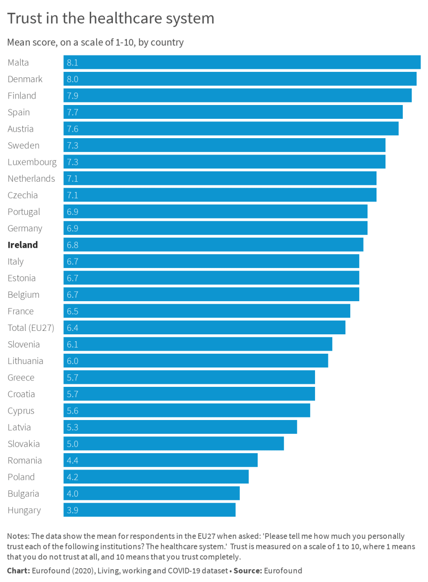 Trust in healthcare - Ireland