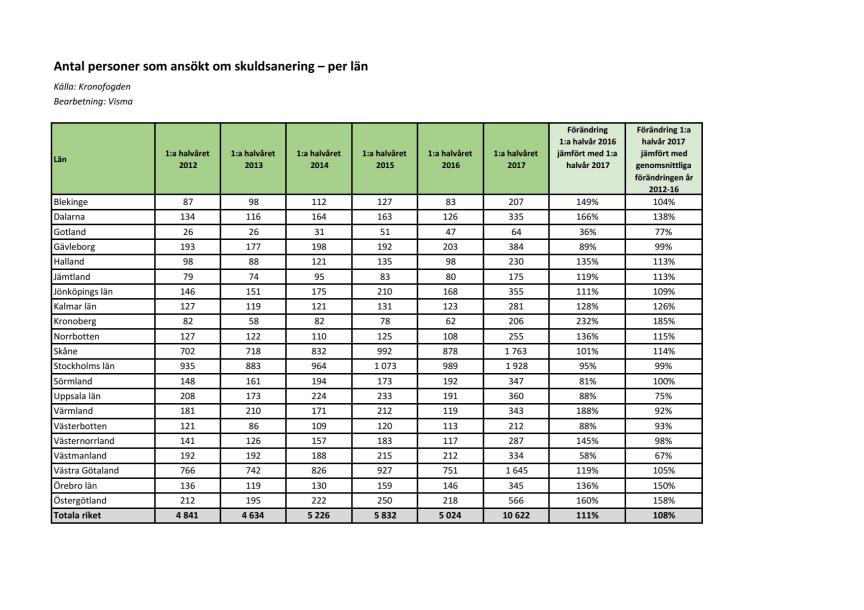 Antal personer som ansökt om skuldsanering - per län - första halvår 2017