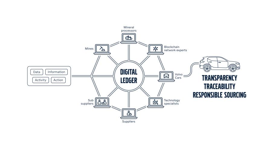 Infografik om Volvo Cars' blockchain implementering