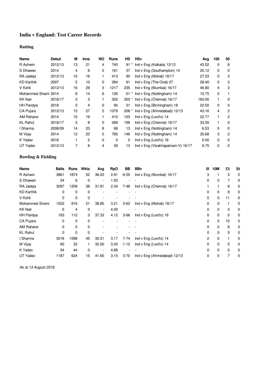 India v England Career Test Stats