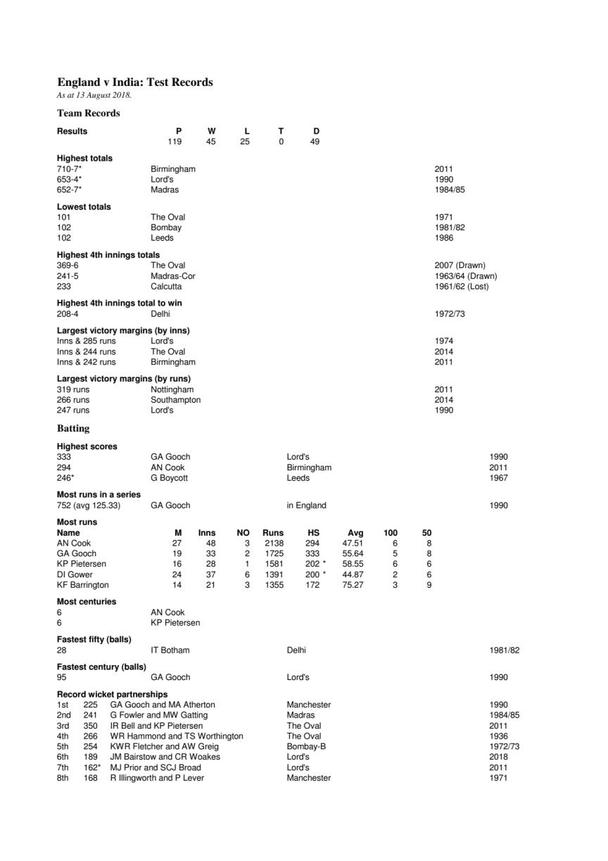 England v India Test Records