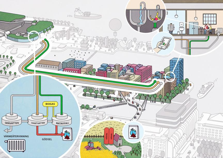 Det nya matavfalls- och avloppssystemet i Oceanhamnen