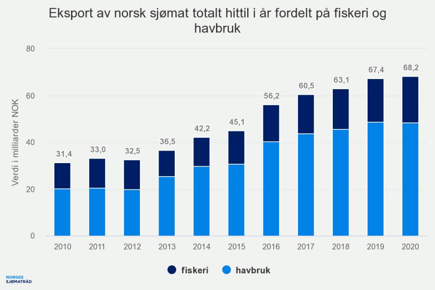 eksport-av-norsk-sjmat-t (2)