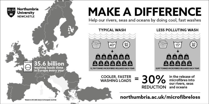 Wash loads infographic