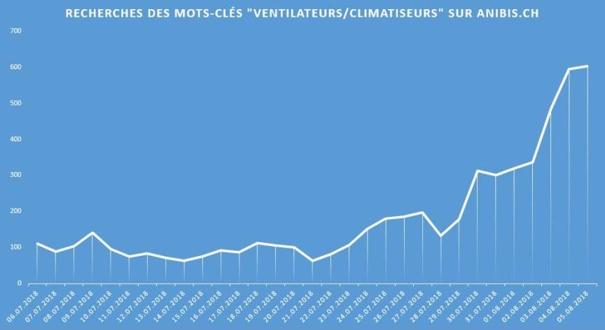Graphe recherches ventilateurs_FR_anibis.ch