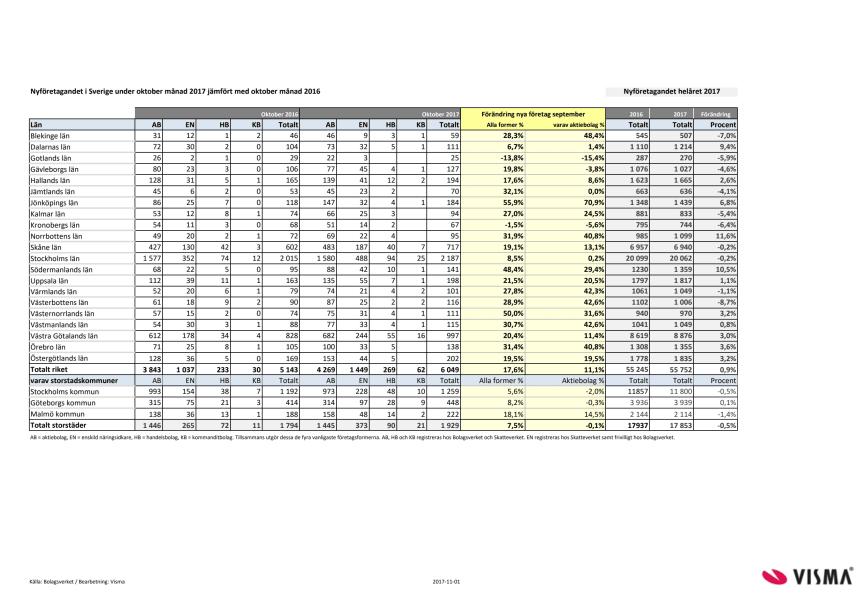 Länsvis statistik över nyföretagandet för oktober 2017