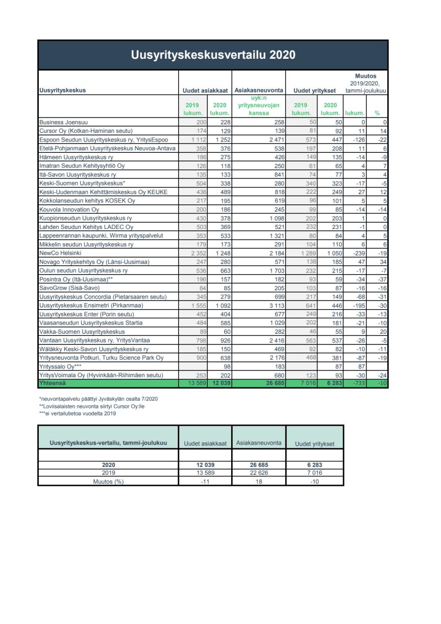 Uusyrityskeskusten_toimintatilasto_1-12_2020.pdf