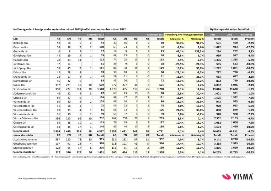 Vismas månadsrapport för nyföretagandet (september 2013)