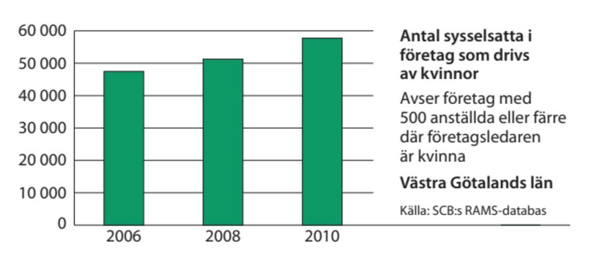 Västra Götaland sysselsättning