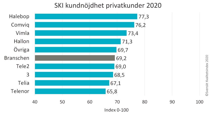 SKI Mobiloperatorer ranking Privatkunder 2020
