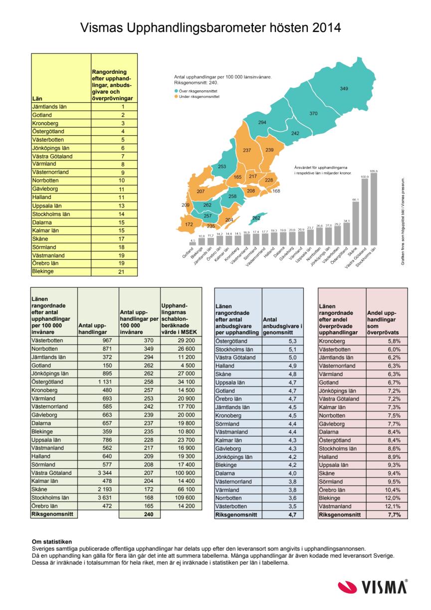 Vismas Upphandlingsbarometer hösten 2014