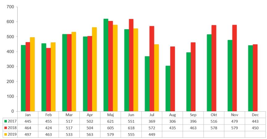 Konkursstatistik företag 2019, 2018 och 2017 - juli 2019