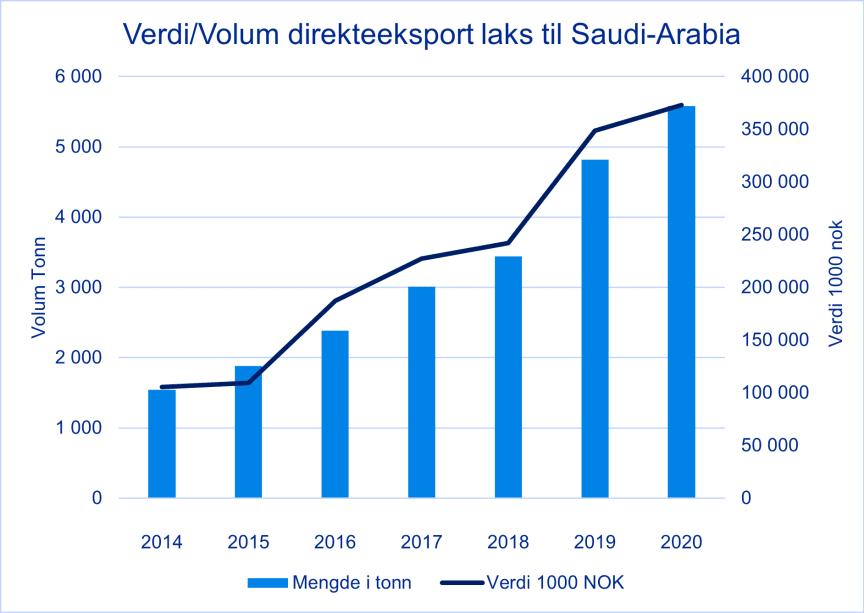 Lakseeksport til Saudi-Arabia