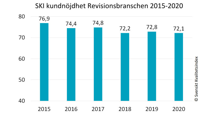 Revisionsbranschen 2015-2020.jpg