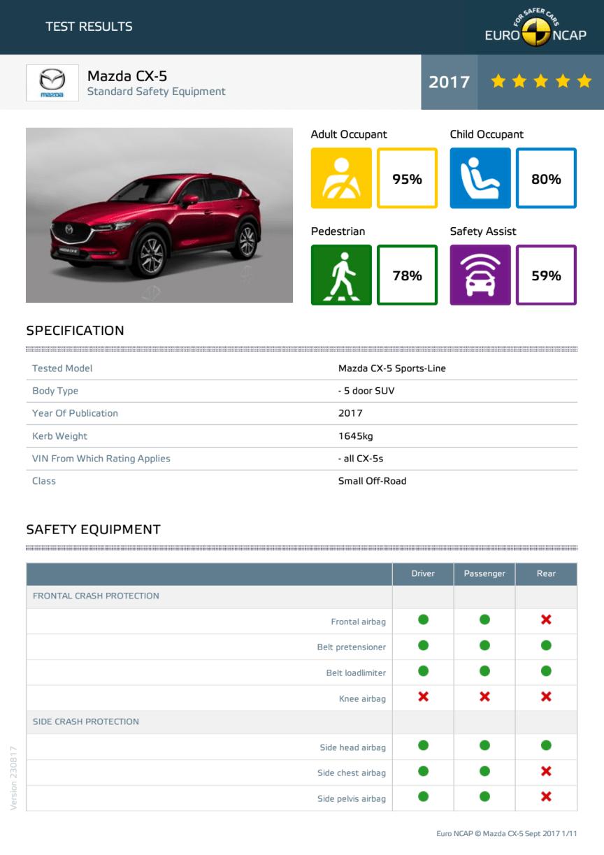 Mazda CX-5 Euro NCAP test datasheet - Sept 2017