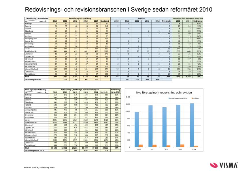 Redovisningsbranschen i siffror 2010–2015