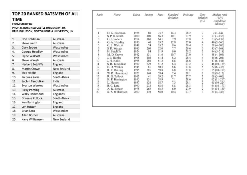 Howzat: Limitations of batsmen rankings revealed