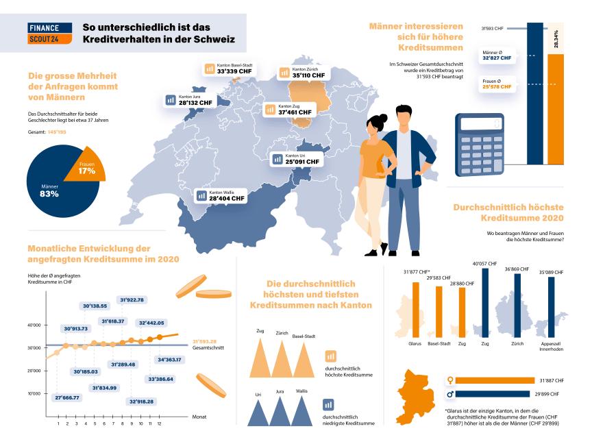 Infografik Kredite-2020_DE_FinanceScout24 (1)