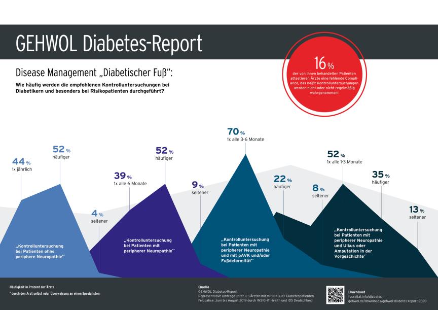"""Disease Management """"Diabetischer Fuß"""": Was häufig werden die empfohlenen Kontrolluntersuchungen bei Diabetikern und besonders bei Risikopatienten durchgeführt?"""