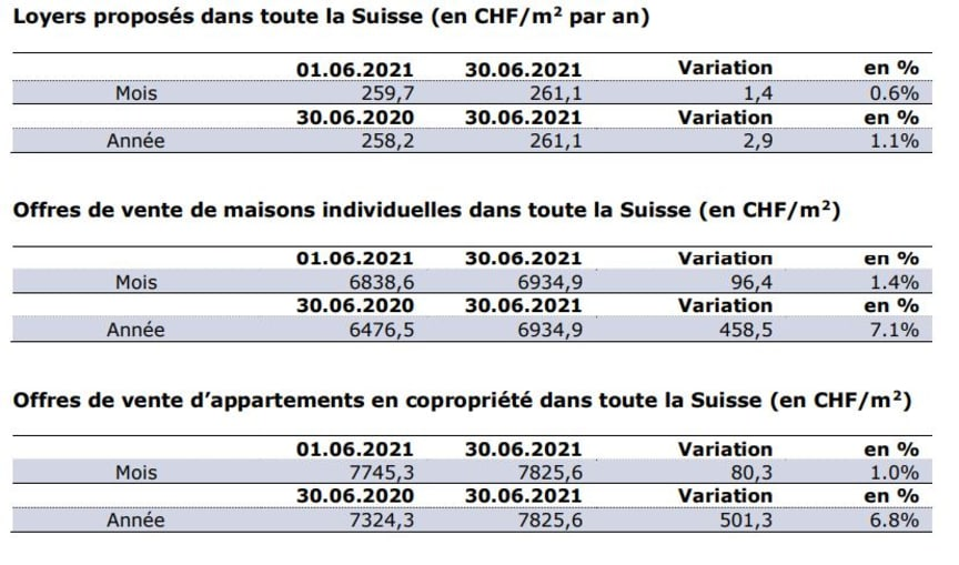 Chiffres actuels_FR_Juin21_ImmoScout24.JPG