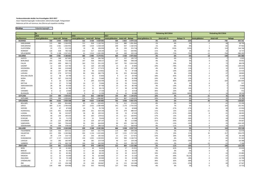 Parkeringsskulder_län och kommuner_2015-2017