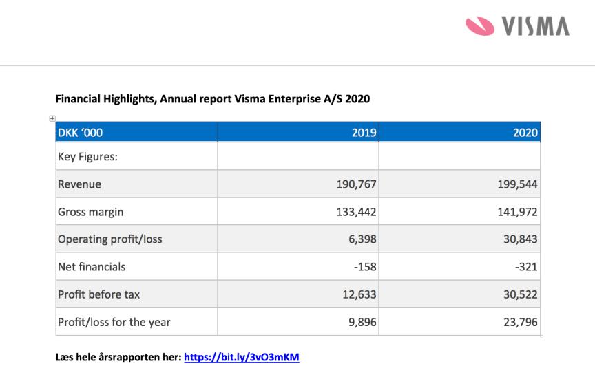 Visma Enterprise A/S - Financial Highlights