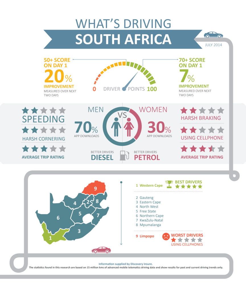 Discovery Insure - What is driving South Africa: Infographic