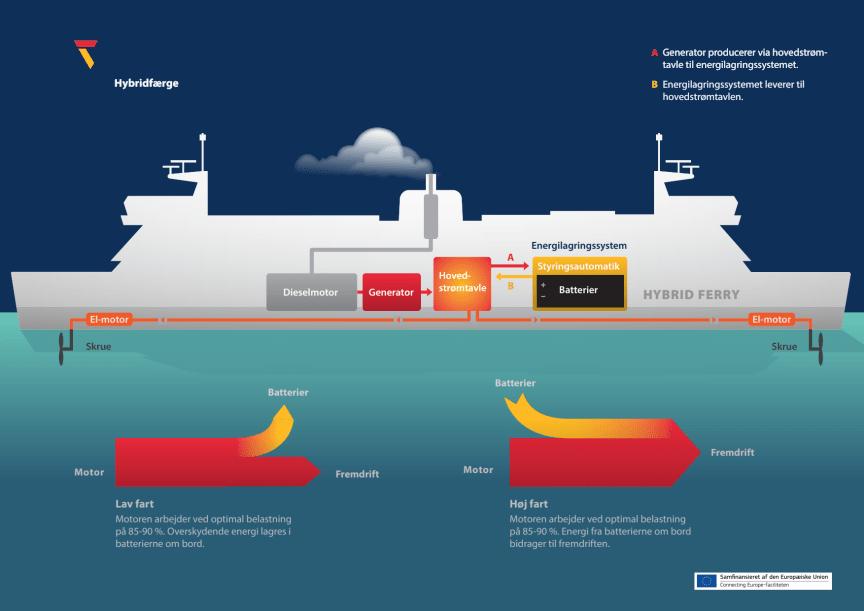 Scandlines' hybridsystem