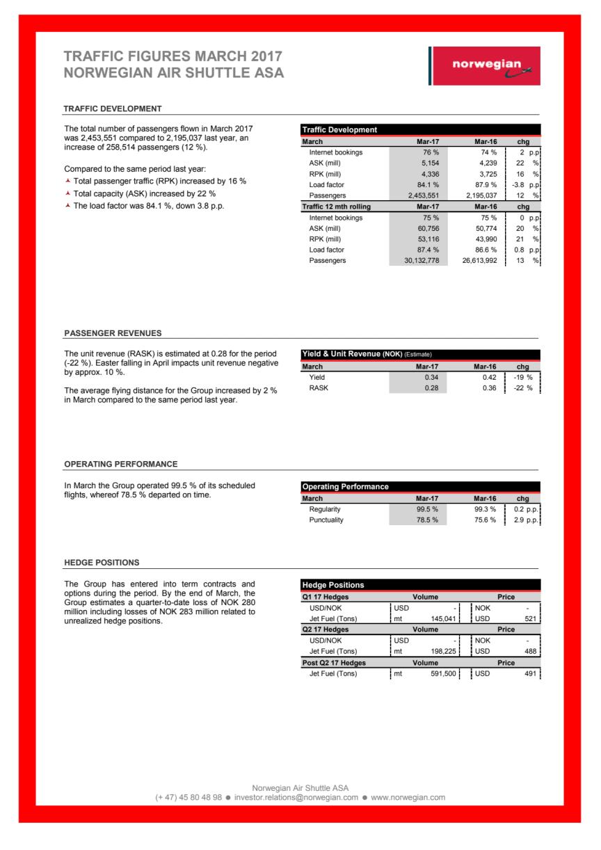 Norwegian Air Shuttle ASA - estadísticas de tráfico de marzo de 2016.