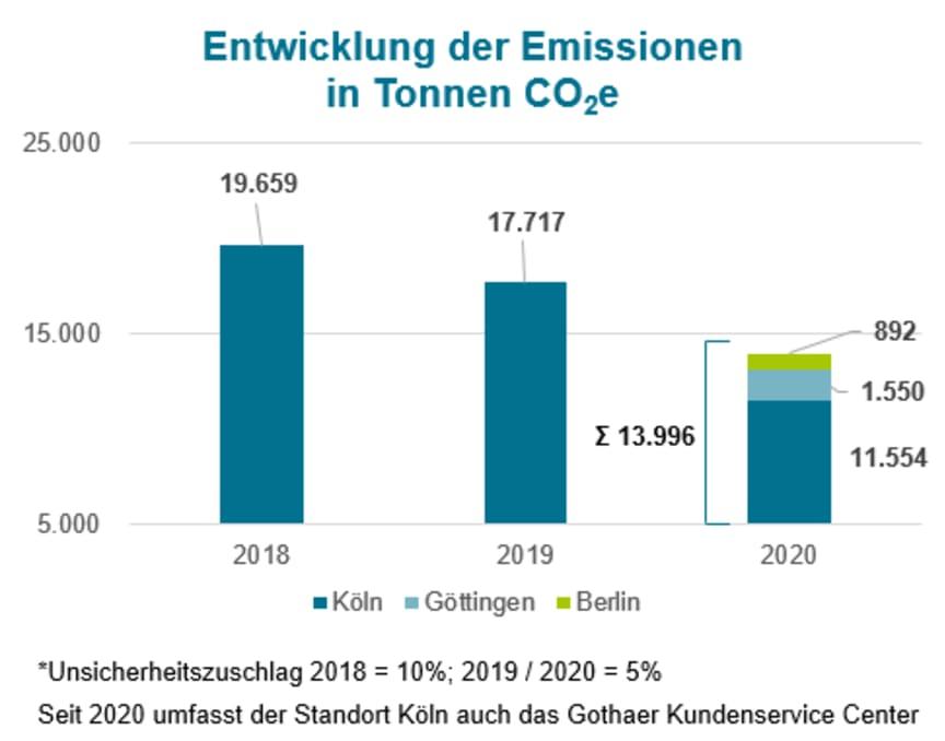 Emissionsverlauf_18-20