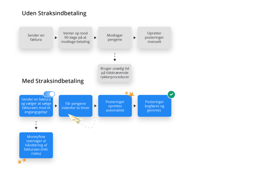 Infografik om Straksindbetaling