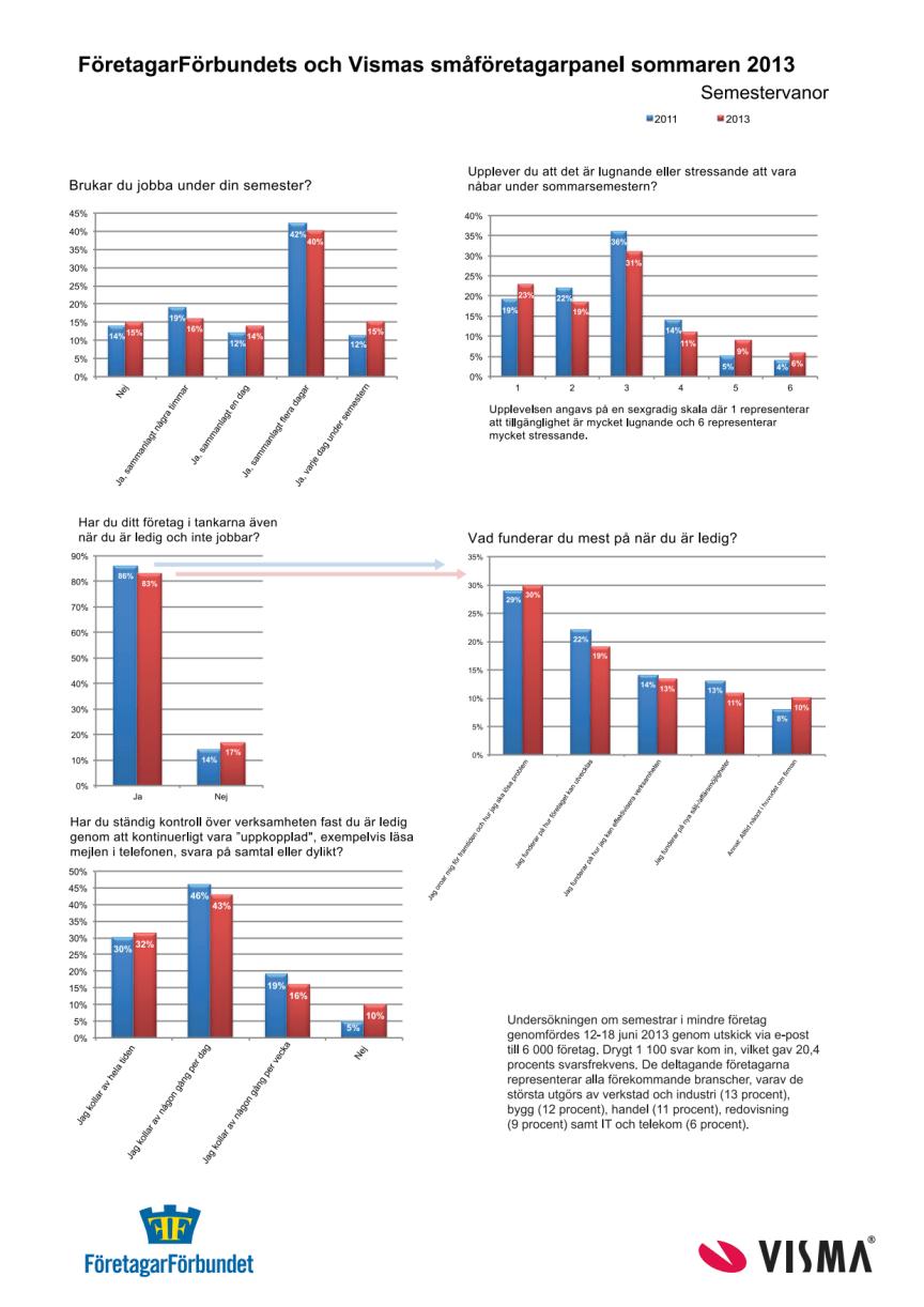Statistik om semestervanor 2013