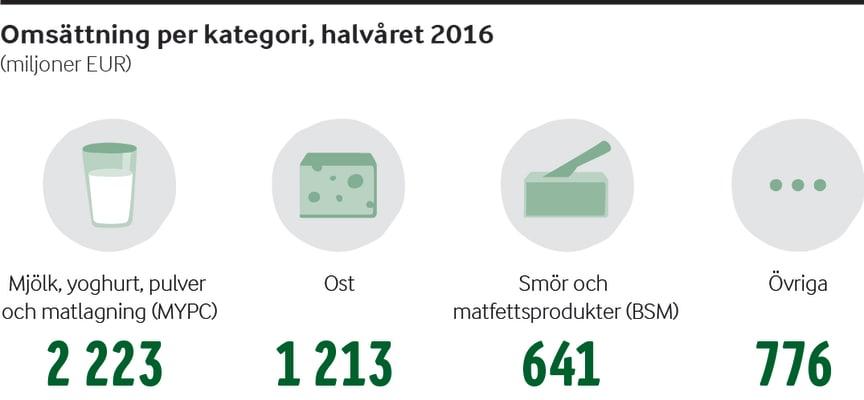 Arla halvårsraport 2016 - Omsättning per kategori