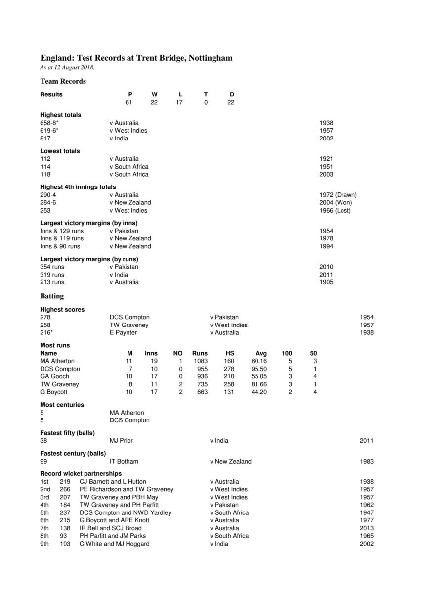 England Test Records at Nottingham