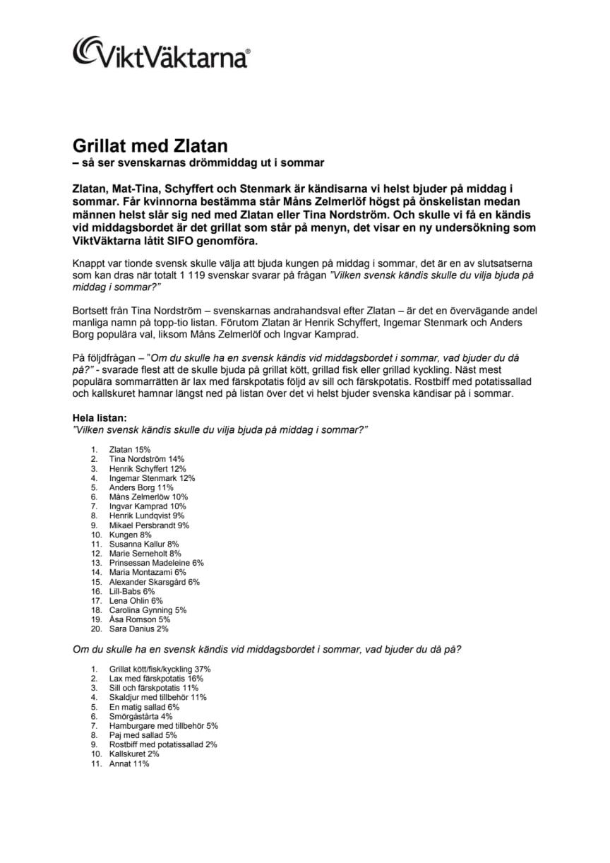 Grillat med Zlatan - så ser svenskarnas drömmiddag ut i sommar