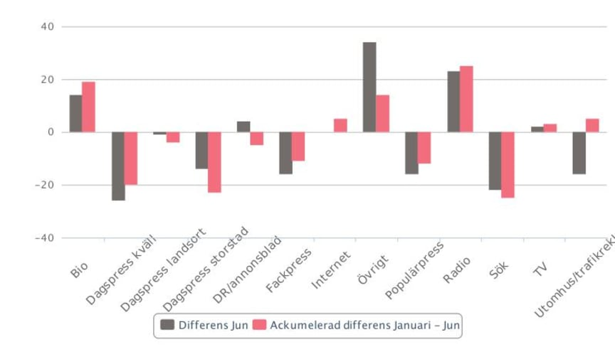 Mediebyråbarometern juni