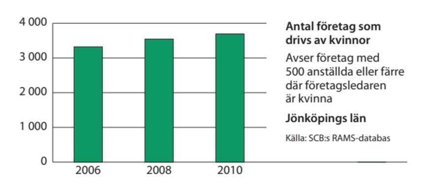 Jönköping företag