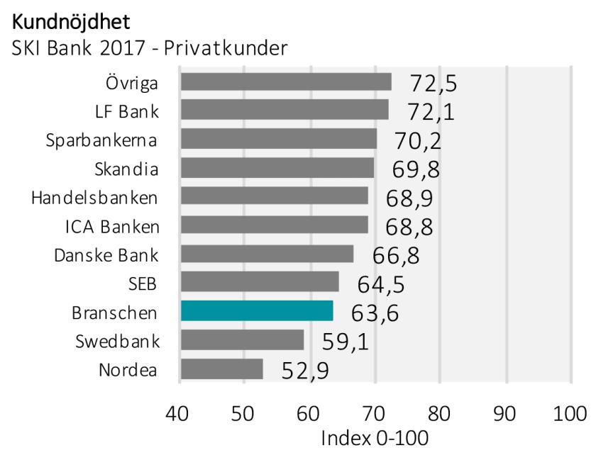 SKI Bank 2017 - privatkunder