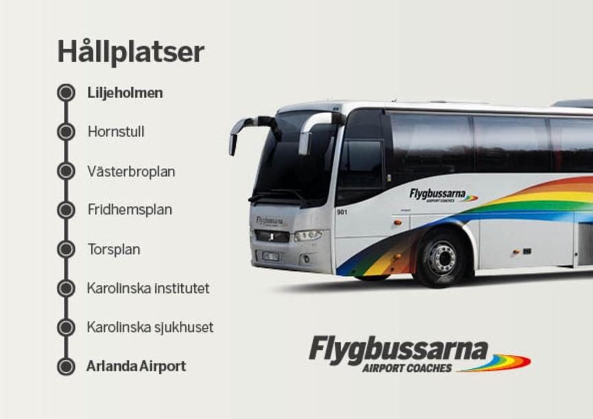 Linjekarta Flygbussarna Liljeholmen - Arlanda