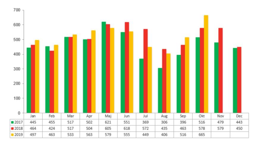 Antal aktiebolagskonkurser under 2017, 2018 och 2019 per månad