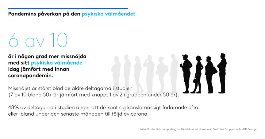 Infografik: Hur är det att leva md hiv under pandemin