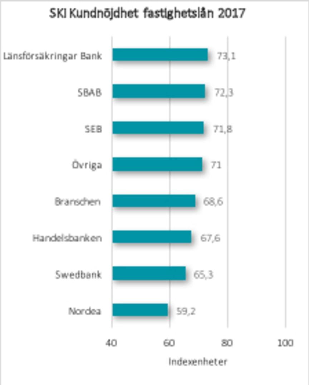 SKI kundnöjdhet fastighetslån 2017