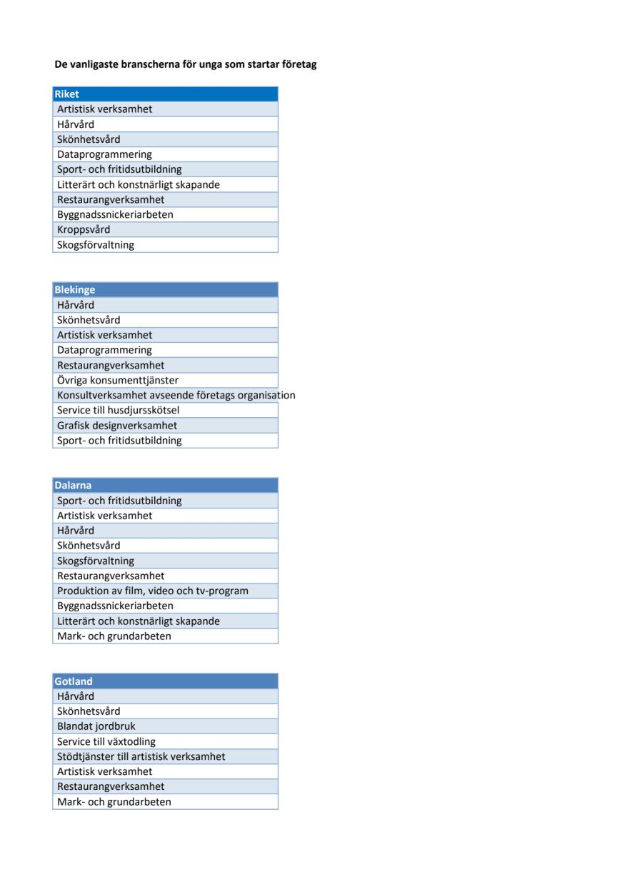 Statistik med läns- och branschtopplistor