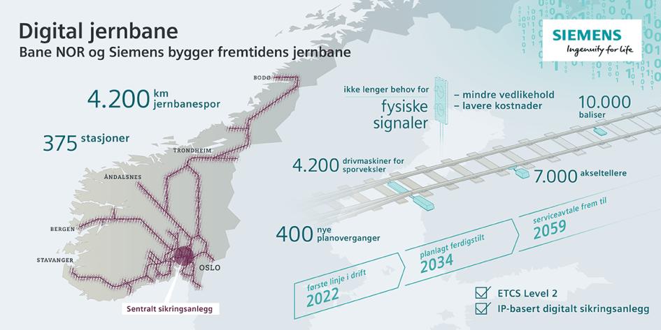 Elektrifisert jernbane i norge