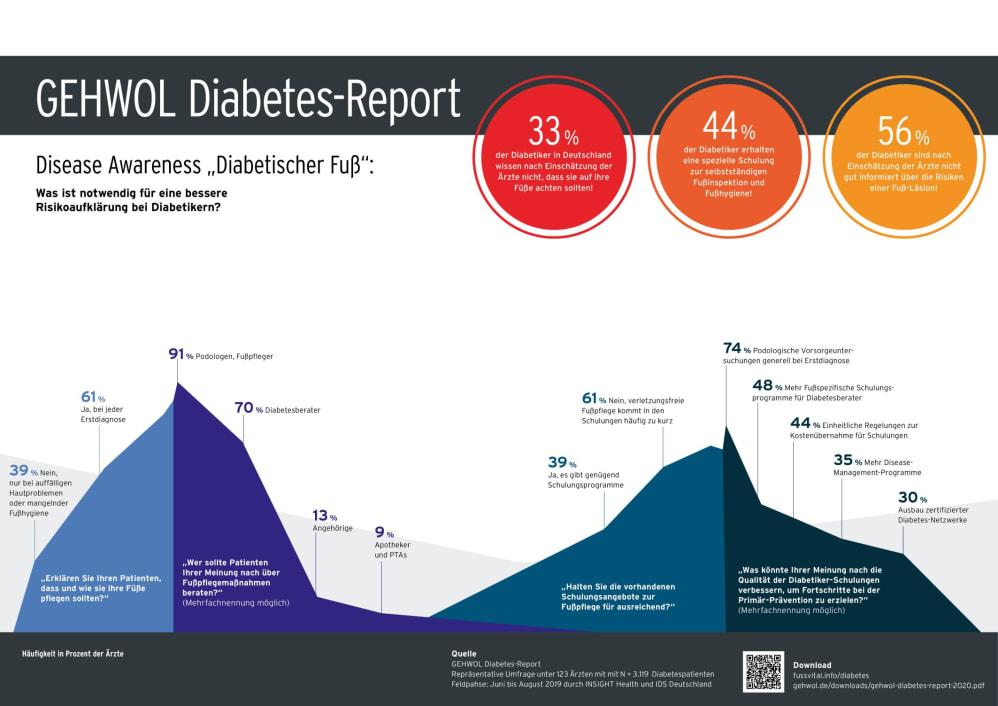 podologische behandlung bei diabetes