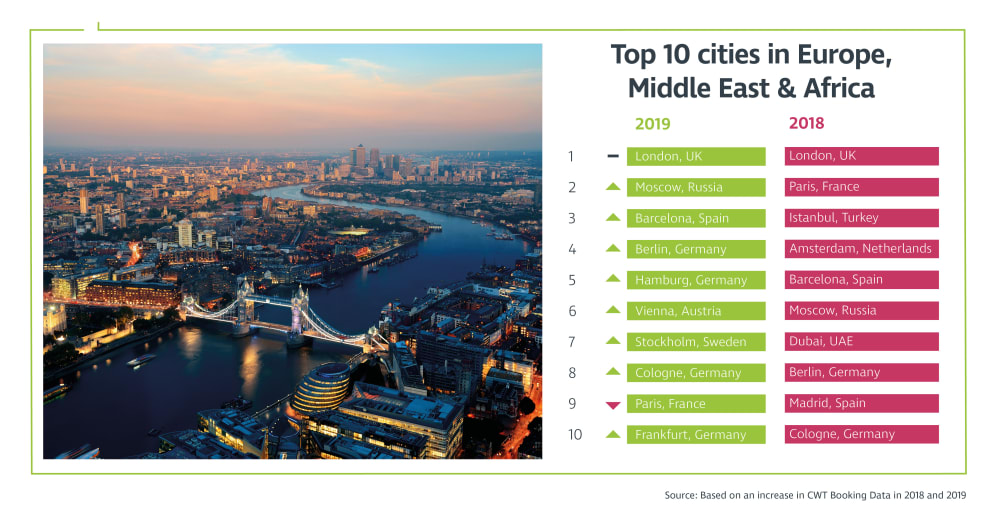 CWT Meetings & Events research: London to remain top EMEA