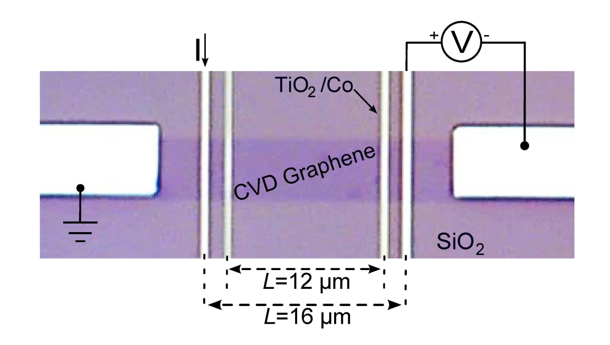 quantum hall effect graphene thesis