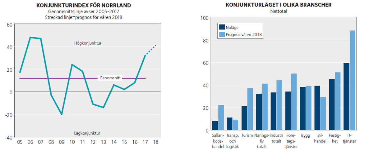 Stundande högkonjunktur i Norrland