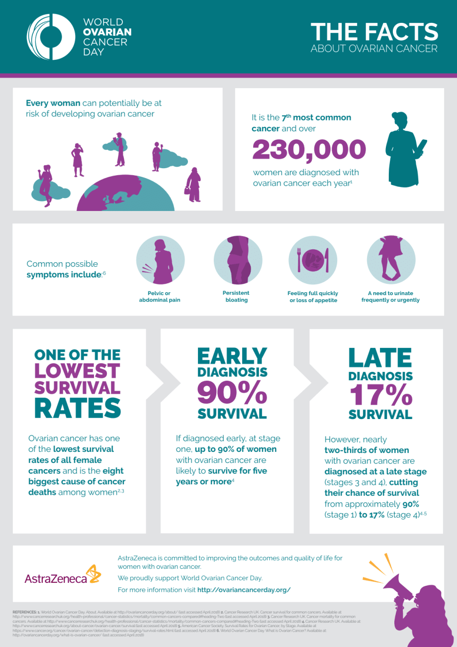 Global Facts On Ovarian Cancer Astrazeneca