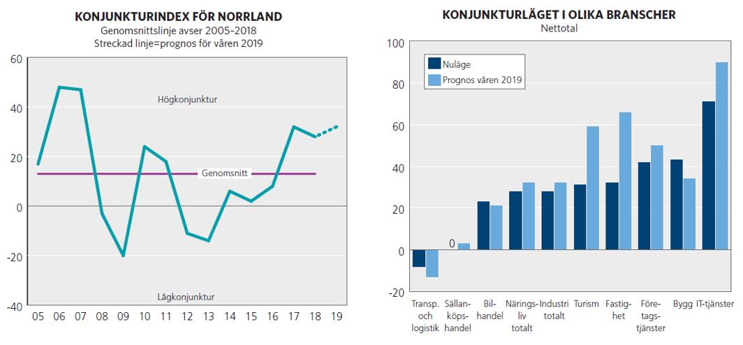 Fortsatt starkt konjunkturläge i Norrland